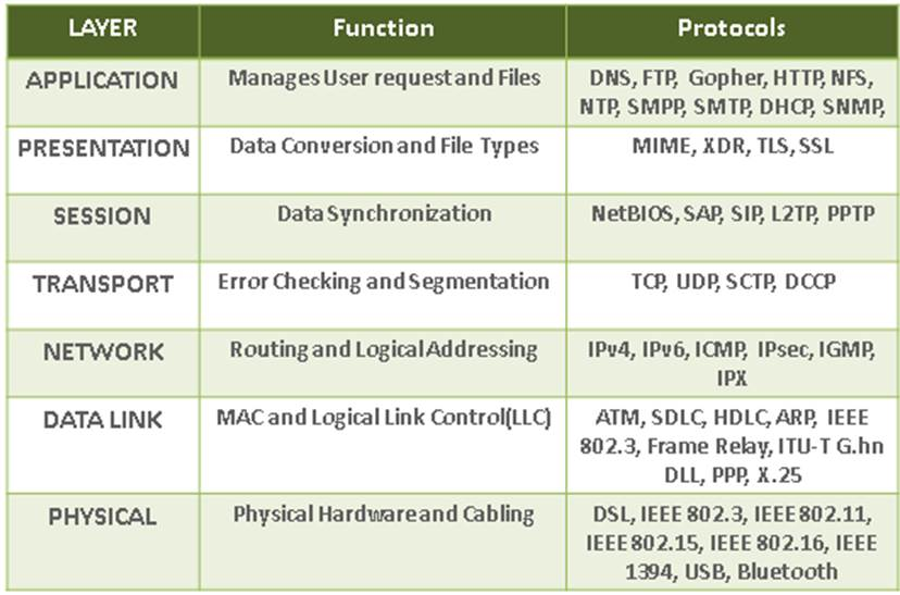 osi model essay This paper shows how the osi reference model was first introduced in 1984, and was primarily designed to serve as an abstract model however it has proved to be a.