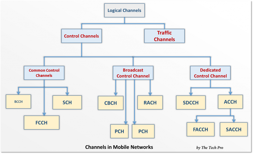 Logical Channels in GSM and Mobile Networks